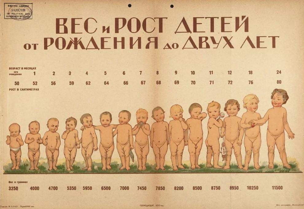 Вес и рост новорожденного ребенка